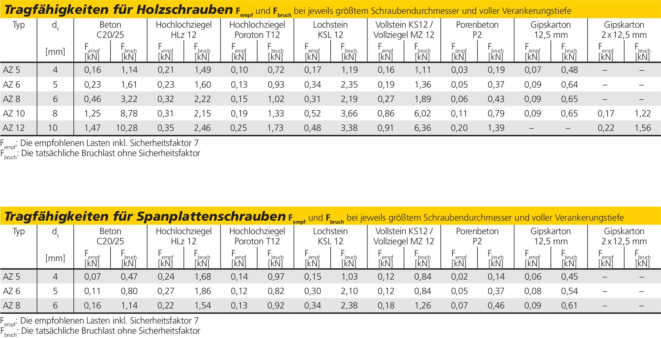 Turbo Leichtbefestigung günstig kaufen | Schrauben-Profi Shop | Frantos.com ZW56